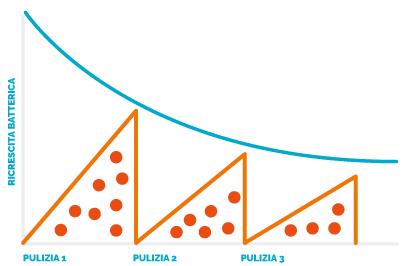 grafico diminuzione batteri con BIOVITAE®